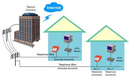 ADSL Internet